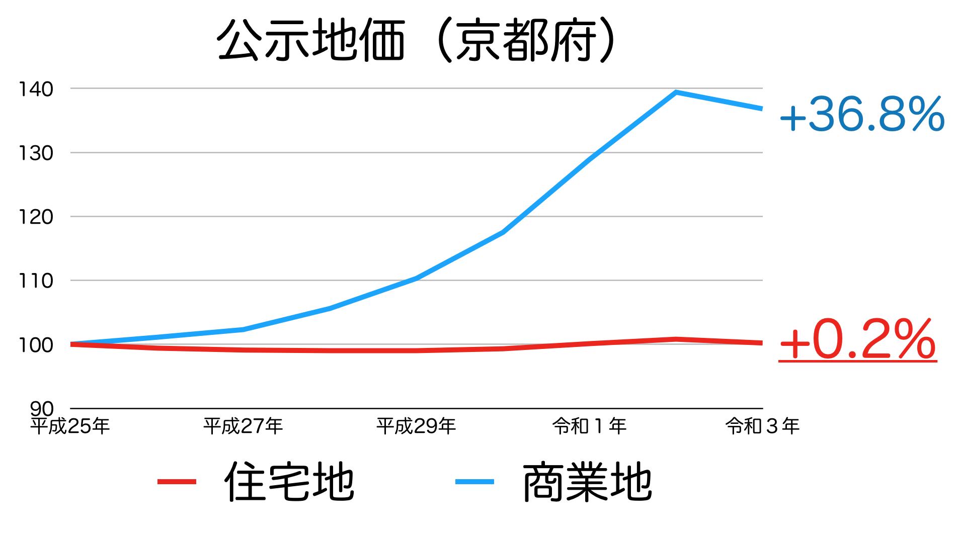 京都府の土地価格の推移