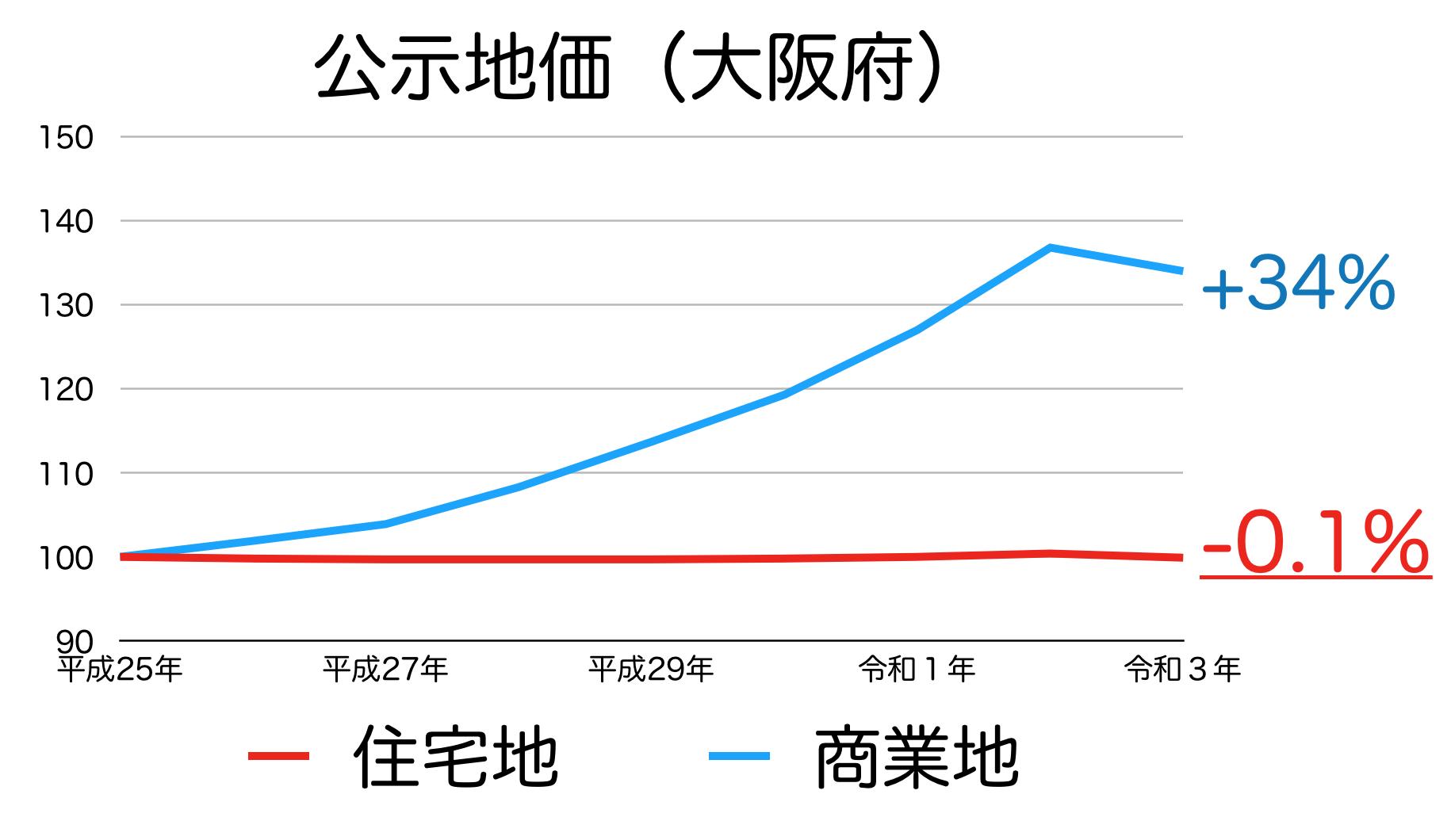 大阪府の公示地価の推移