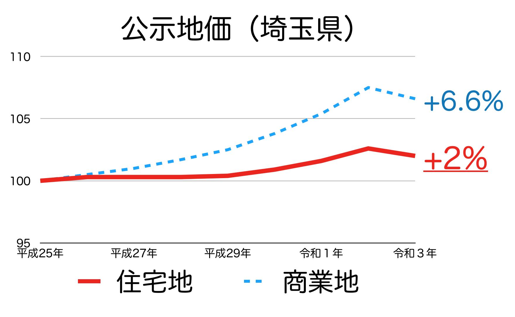 埼玉県の公示地価の推移