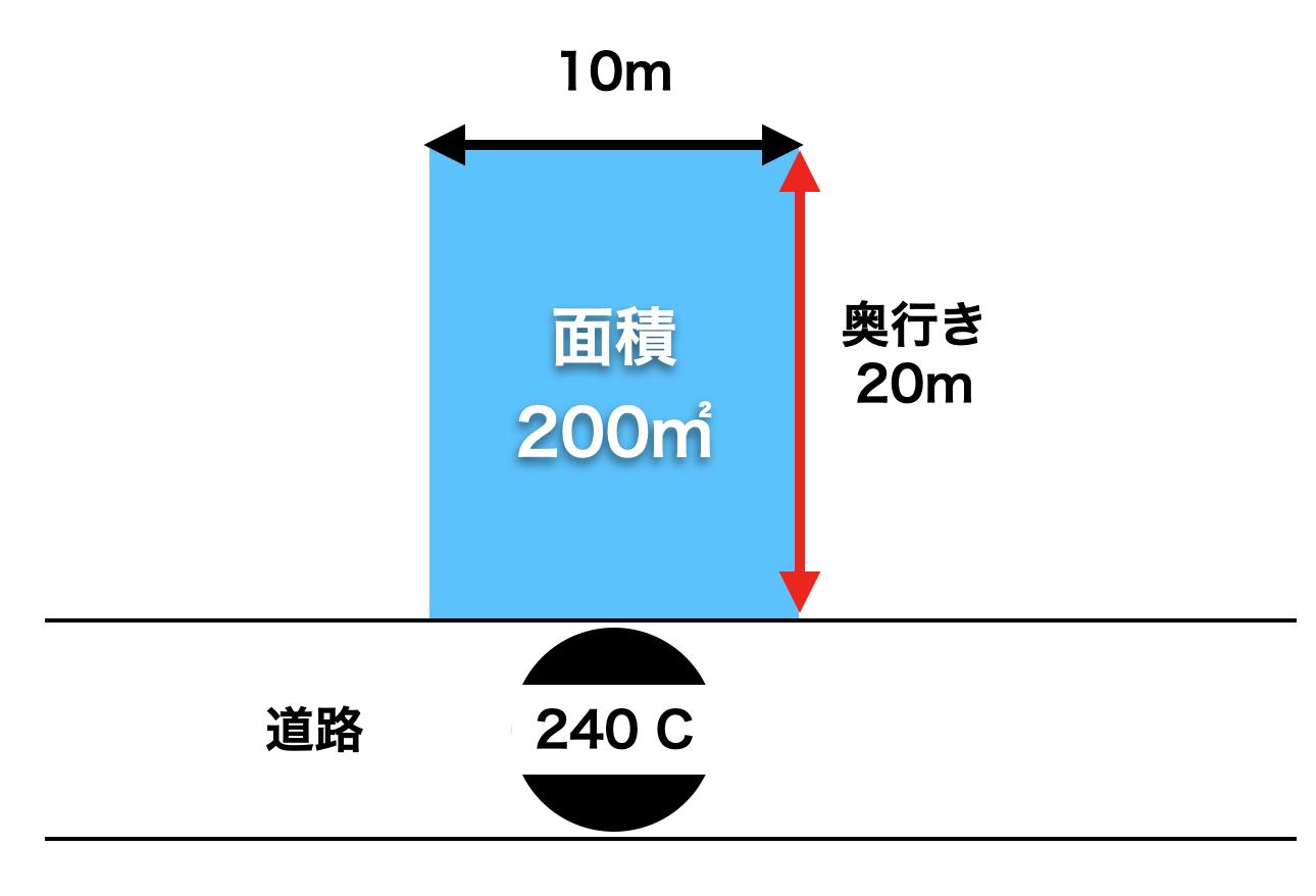 路線価の計算方法1
