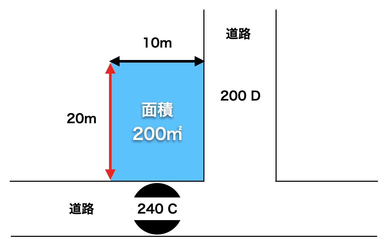 路線価の計算方法2