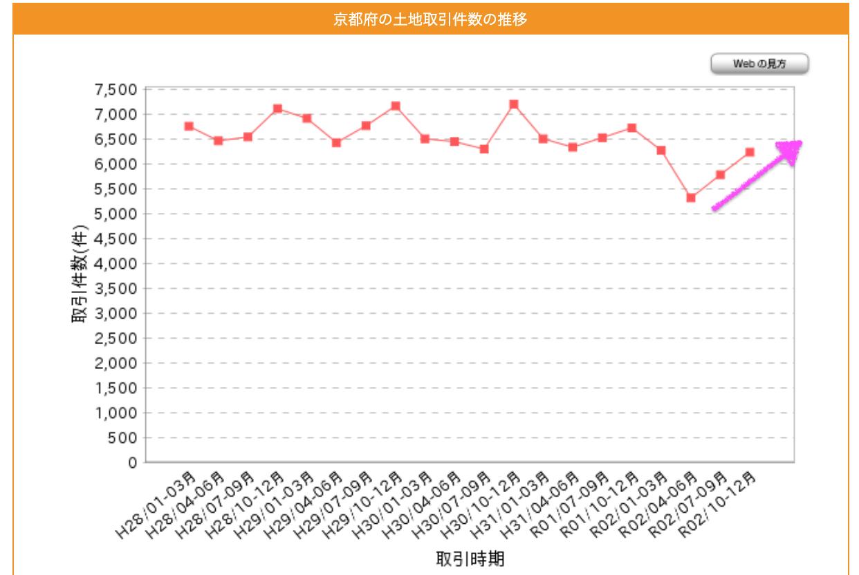 京都府の土地取引件数
