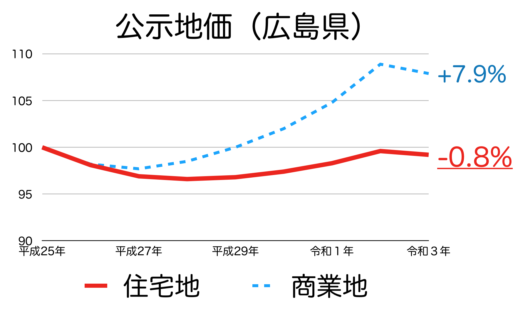 広島県の公示地価の推移