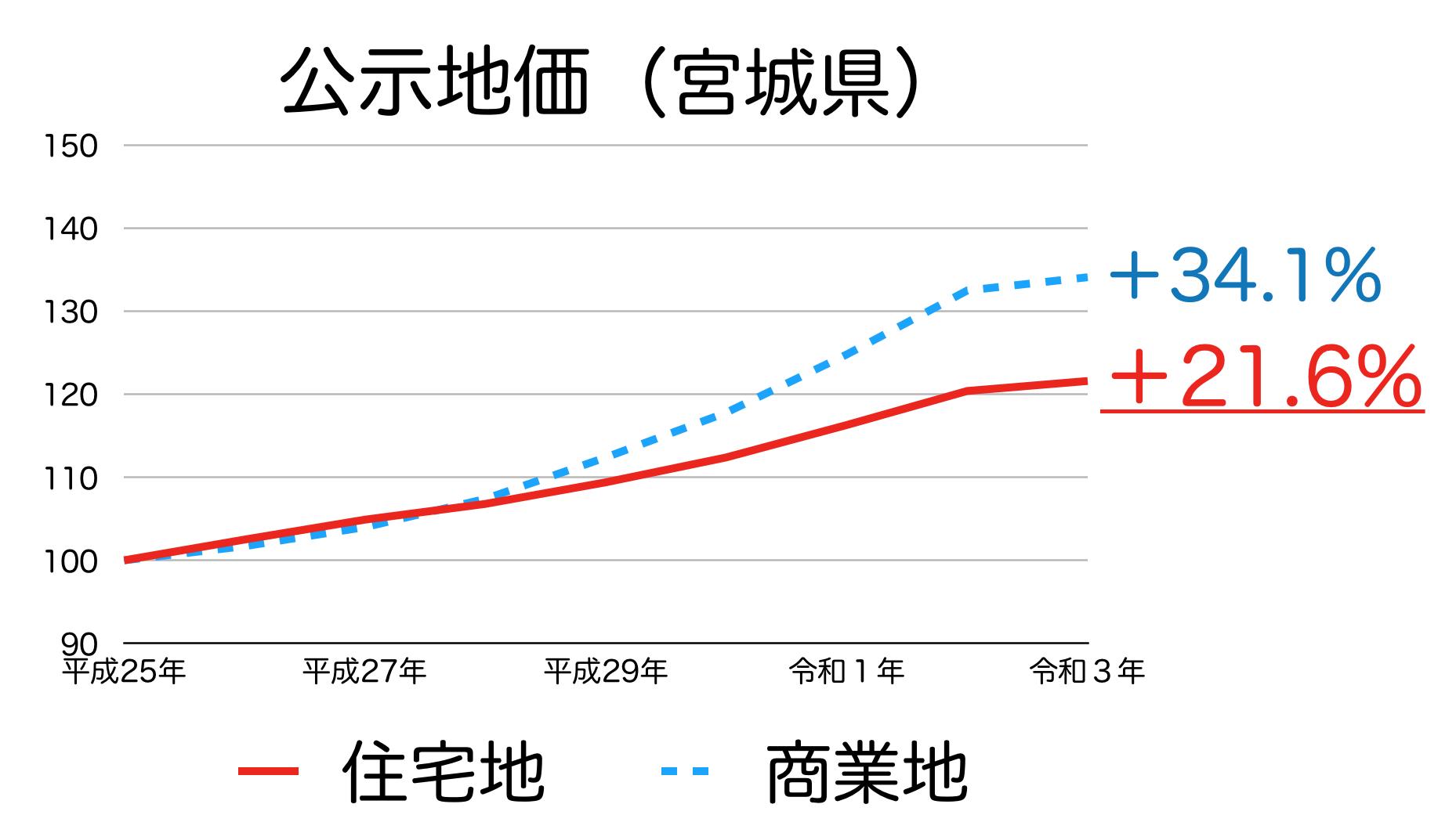 宮城県の公示地価の推移