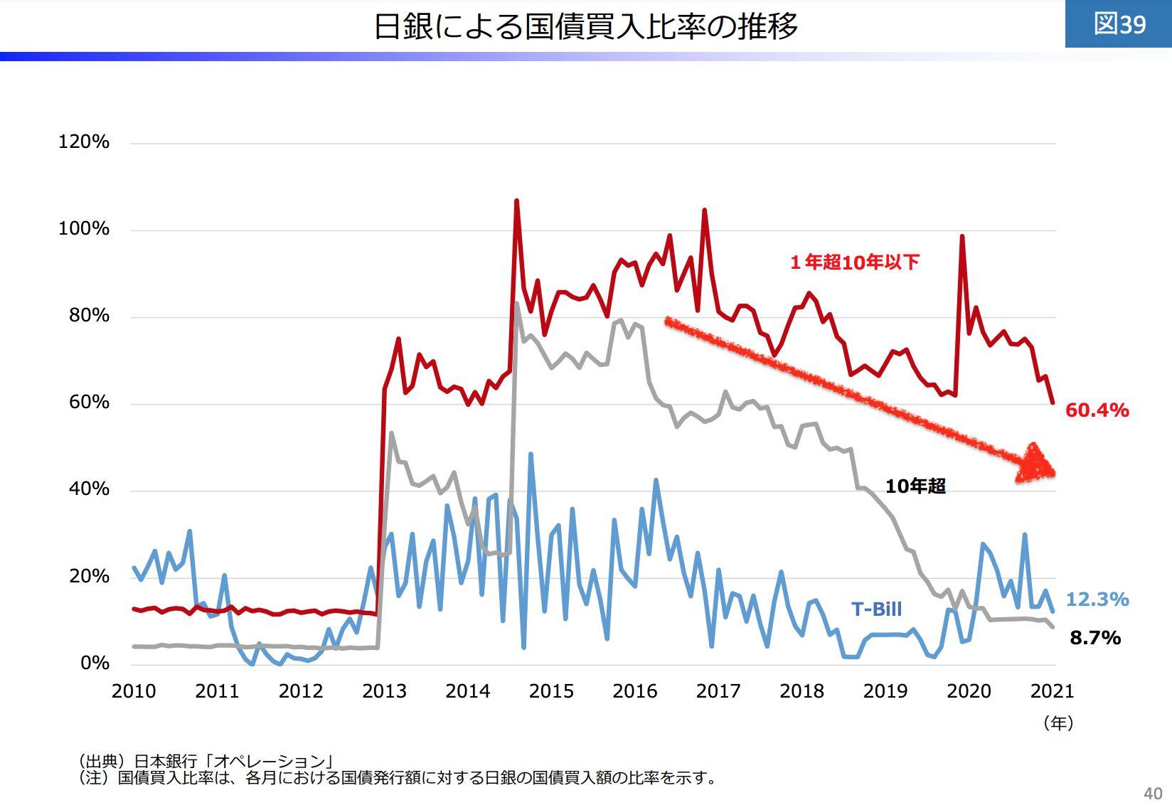 日銀の国債買入れ比率