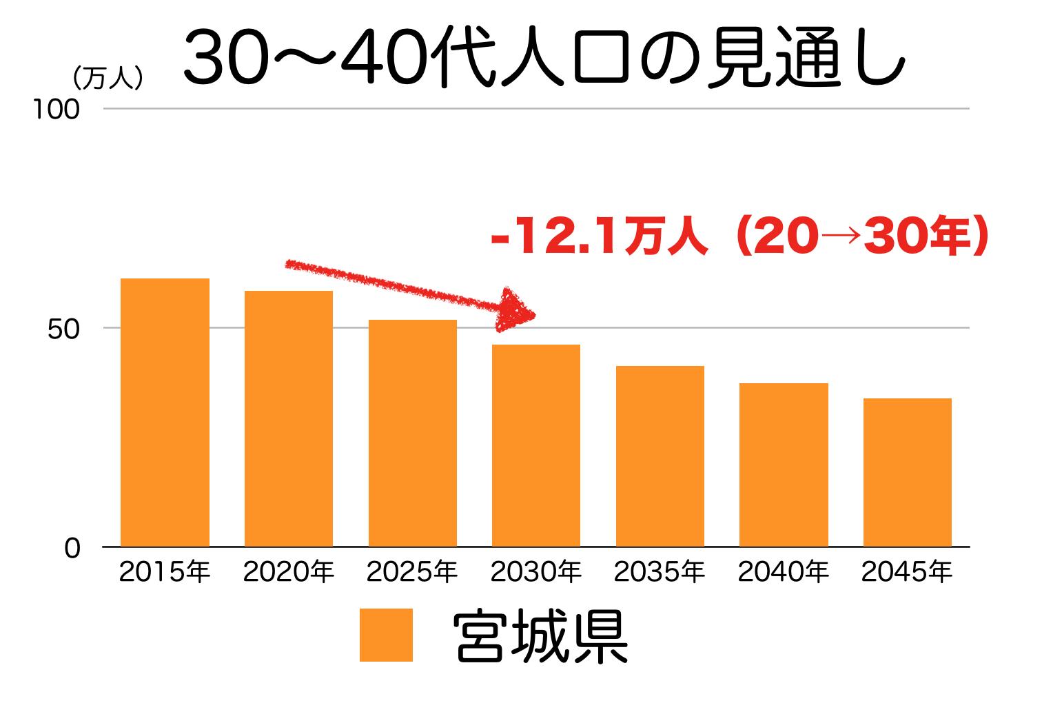 宮城県の30〜40代人口の予測