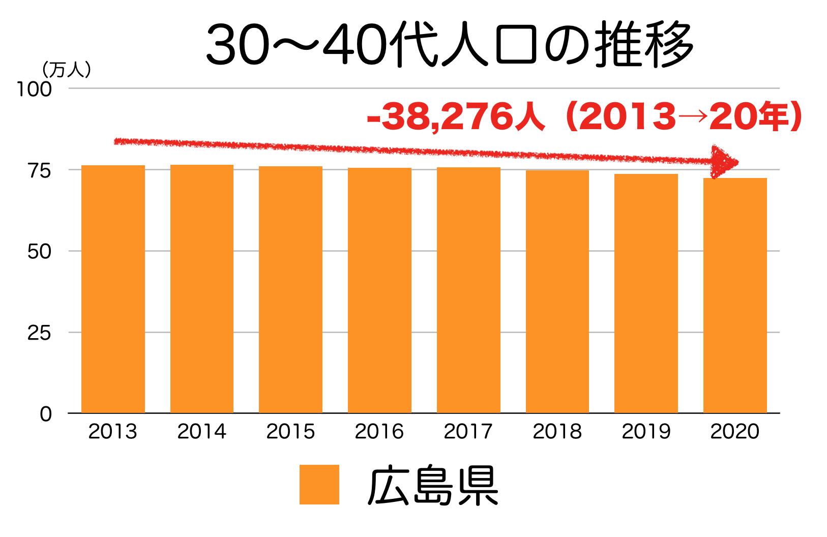 広島県の30〜40代人口の推移
