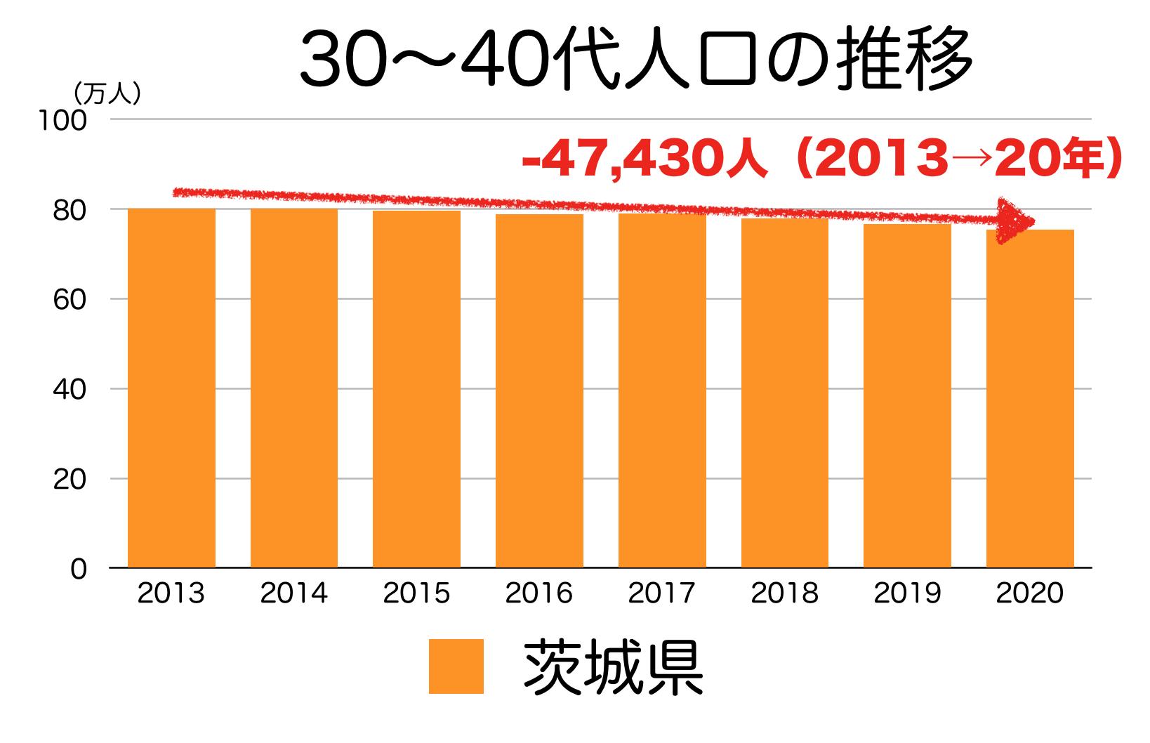 茨城県の30〜40代人口の推移