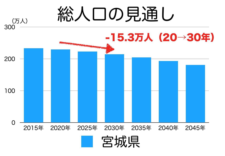 宮城県の人口予測