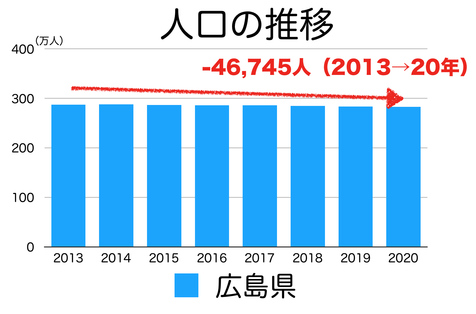 広島県の人口推移