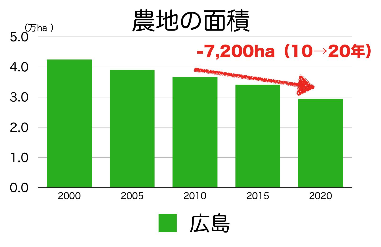 広島県の農地面積