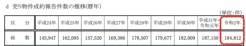 レインズ内の取引報告件数
