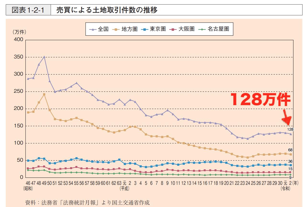 土地取引件数の推移
